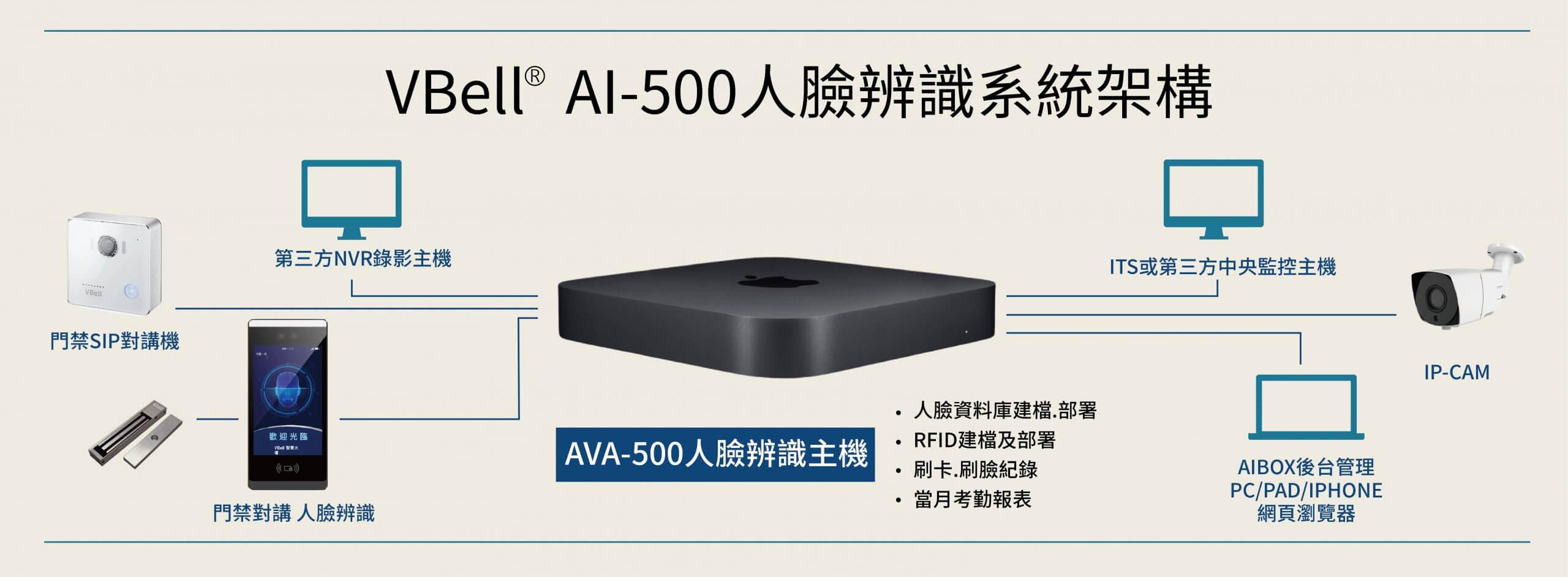 AVA-500人臉辨識後台主機