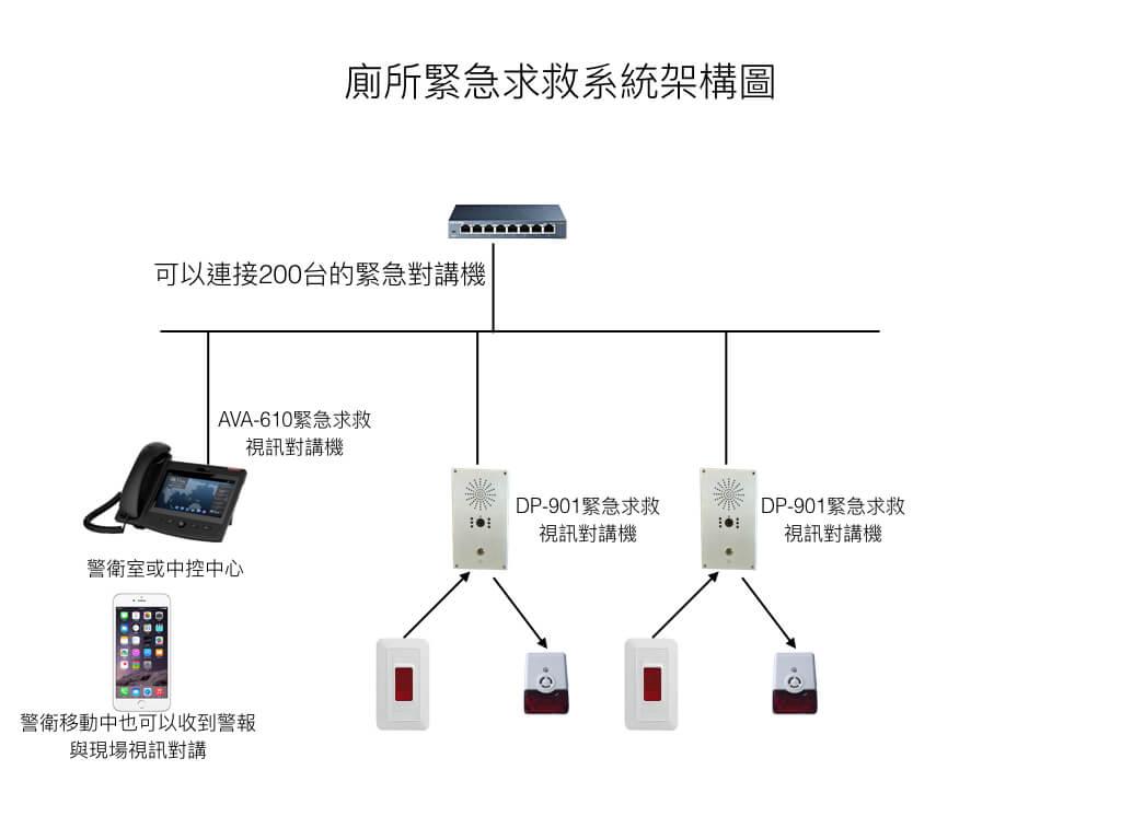 緊急求救對講機系統[AVA610+DP901]緊急求救對講機系統[AVA610+DP901]