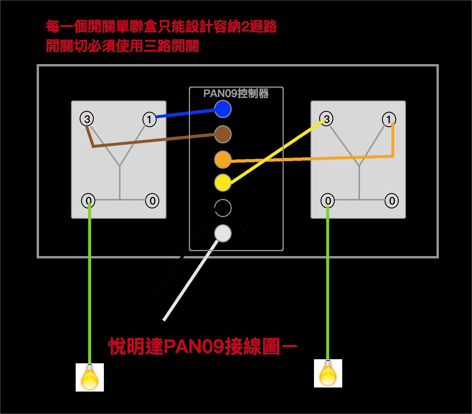 Z-Wave PAN09